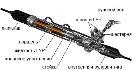 Рулевая рейка - схема
