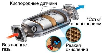 Схема каталитического нейтрализатора